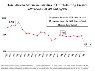 Total African American Fatalities in Drunk-Driving Crashes Driver BAC of .08 and higher