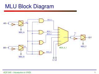 MLU Block Diagram