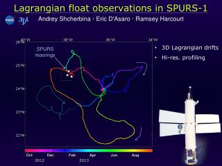 Lagrangian float  observations in SPURS-1