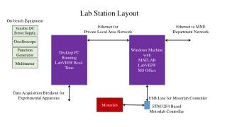 Windows Machine with  MATLAB LabVIEW MS Office