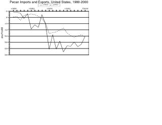 Pecan Imports and Exports, United States, 1980-2000