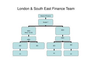 London & South East Finance Team