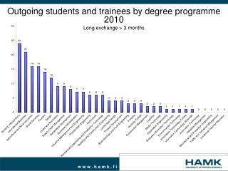 Outgoing students and trainees by degree programme 2010 Long exchange > 3 months