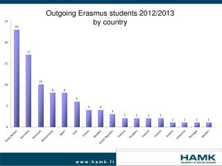 Outgoing Erasmus students 2012/2013 by country