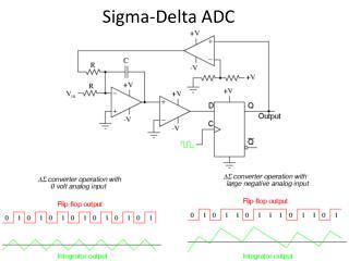 Sigma-Delta ADC