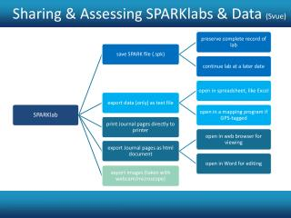 Sharing & Assessing SPARKlabs & Data  ( Svue )