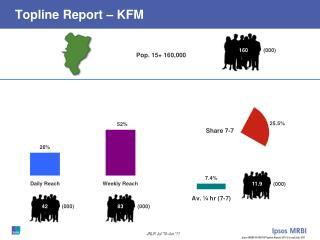 Topline Report � KFM