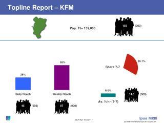Topline Report – KFM