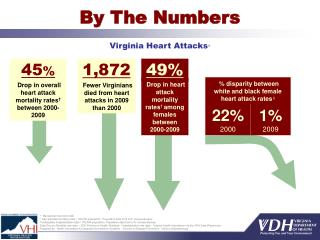 By The Numbers   Virginia Heart Attacks