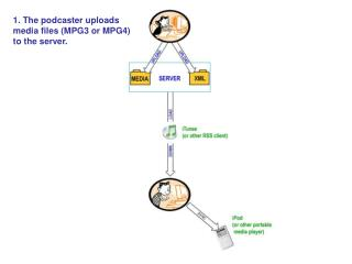 1. The podcaster uploads  media files (MPG3 or MPG4)  to the server.
