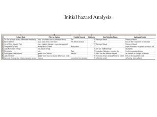 Initial hazard Analysis
