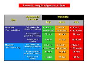 Itinerario Joaquina Eguaras: 3.180 m