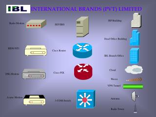 INTERNATIONAL BRANDS (PVT) LIMITED