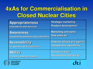 4xAs for Commercialisation in Closed Nuclear Cities