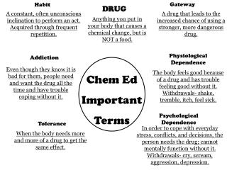 Chem  Ed Important  Terms