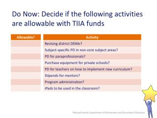 Do Now: Decide if the following activities are allowable with TIIA funds