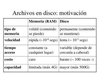 Archivos en disco: motivación