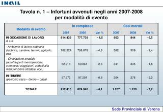 Sede Provinciale di Verona