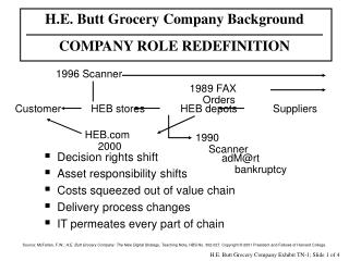H.E. Butt Grocery Company Background COMPANY ROLE REDEFINITION