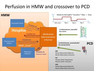 Perfusion in HMW  and crossover to  PCD