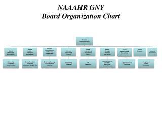 NAAAHR GNY Board Organization Chart