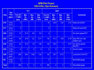 GPM Pilot Project CSU-CHILL Ops Summary