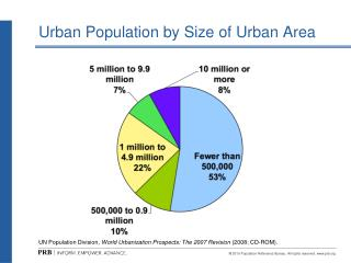 Urban Population by Size of Urban Area