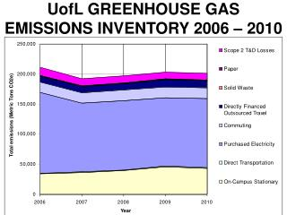 UofL GREENHOUSE GAS EMISSIONS INVENTORY 2006 – 2010
