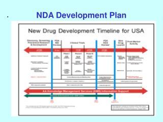NDA Development Plan