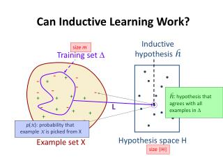 Can Inductive Learning Work?