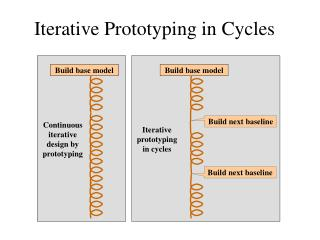 Iterative Prototyping in Cycles