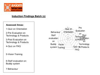 Induction Findings Batch (x)