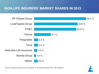 Non-life insurers' market shares in  2013
