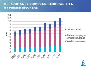 Breakdown of gross premiums  written by  Finnish  insurers