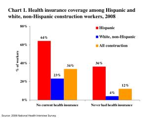 Source: 2008 National Health Interview Survey.