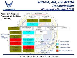 XOO-CA, -RA, and AFFSA Transformation (Proposed, effective 1 Oct)