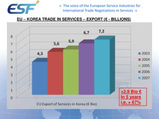 EU –  Korea  Trade in Services – Export (€ - Billions)