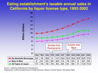 Eating establishment's taxable annual sales in California by liquor license type, 1992-2002