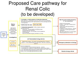 Proposed Care pathway for Renal Colic (to be developed)
