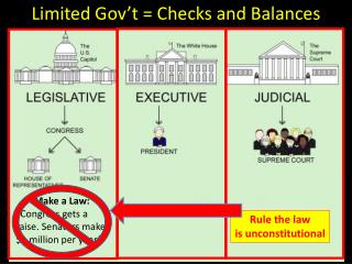 Limited Gov't  =  Checks and Balances
