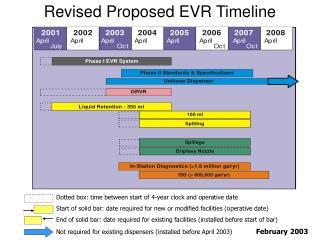 Revised Proposed EVR Timeline