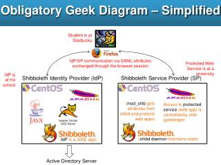Obligatory Geek Diagram – Simplified