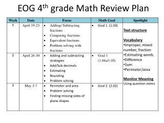 EOG 4 th  grade Math Review Plan