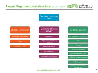 Target Organisational structure  updated as at 18/2/13