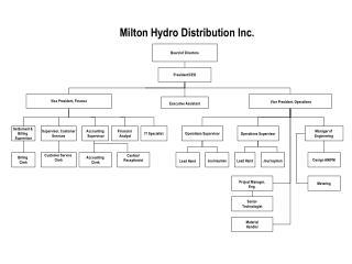 Milton Hydro Distribution Inc.