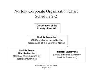 Norfolk Corporate Organization Chart Schedule 2-2