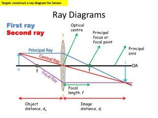 Ray Diagrams