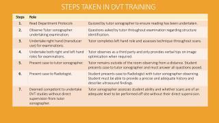 STEPS TAKEN IN DVT TRAINING