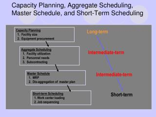 Capacity Planning, Aggregate Scheduling,  Master Schedule, and Short-Term Scheduling