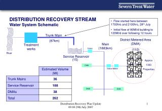 DISTRIBUTION RECOVERY STREAM Water System Schematic